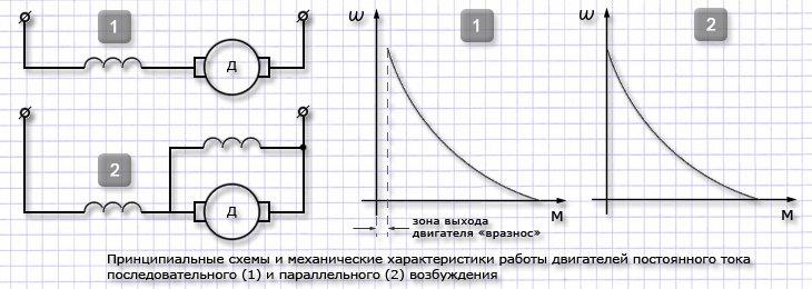 Схемы двигателей постоянного тока параллельного возбуждения